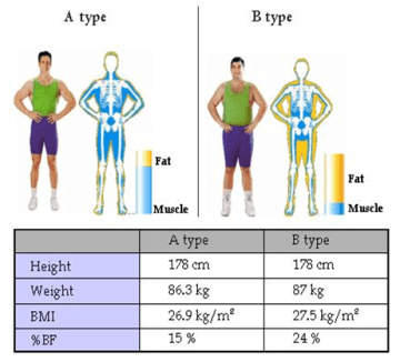 perdere peso e massa grassa