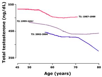 Rinforzo di una potenzialità dopo di 70 anni